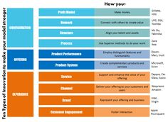 Is Business model innovation a solution for breakthroughs? - See more at: http://www.creativecorporateculture.com/business-model-innovation_2/#sthash.tJMpkgYQ.dpuf