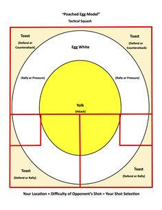 An old diagram of the 10 basic shots in racquetball for Racquetball court diagram