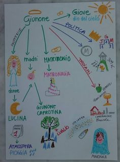 Unconventional Mom: Mind Map per imparare ad esporre: Giunone divinità...