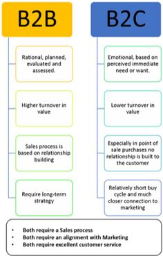 The different stages of the sales cycle each require their own unique strategies and value offers. Learn the nuances of the sales cycle here. Digital Marketing Strategy, Social Marketing, Sales And Marketing, Business Marketing, Media Marketing, Online Marketing, Sales Skills, Seo Tutorial, Freelance Writing Jobs