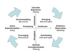 Kolb's learning theory sets out four distinct learning styles, which are based on a four-stage experiential learning cycle. The learning styles include accommodating, diverging, converging and assimilating. Training And Development, Education And Training, Brain Training, Human Development, Science Education, Higher Education, Gifted Education, Learning Styles Questionnaire, Learning Style Inventory