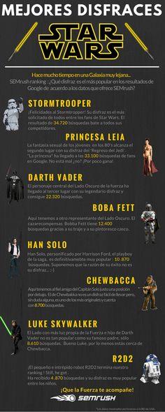 Los disfraces más buscados de Star Wars en Google.