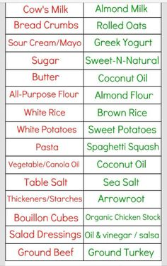 Conversion chart to made advo-friendly meals.