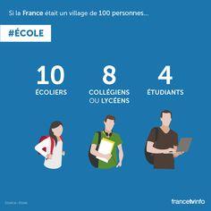 Infographie : et si la France n'était qu'un village de 100 personnes ? - Page 5