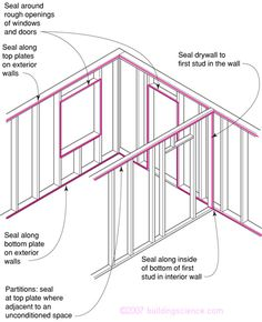 Showing caulk or glue sites in red on top plate of framing. Note the continuous lines, showing no gaps. Satmukhi S Mobile Home Kitchens, Mobile Home Living, Remodeling Mobile Homes, Home Remodeling, Steel Frame House, Steel House, Drywall Finishing, Mobile Home Repair, Wood Shed