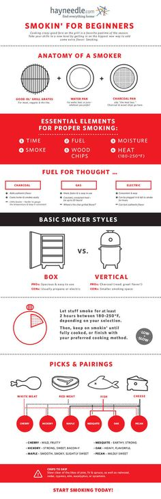 Smoking for beginners:  For getting started with a smoker: