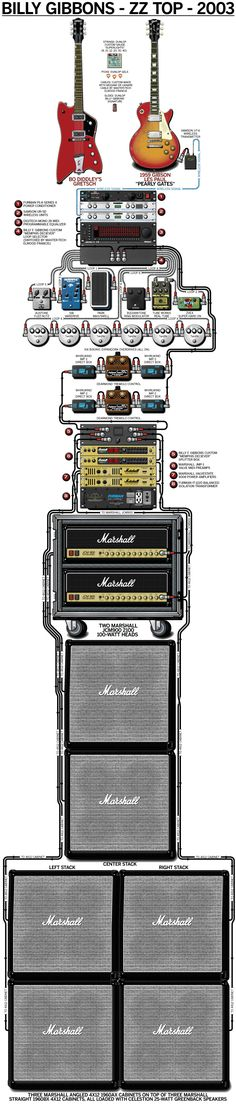 Buy a Poster of Billy Gibbon's 2003 ZZ Top Guitar Rig