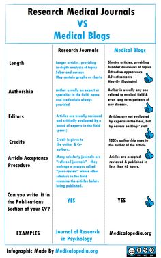 Research Journals vs Medical Blogs