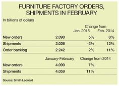 Furniture factory orders edge up in May; shipments up - Furniture Today American Manufacturing, Furniture Factory, Order Up, December, Table, Tables, Desk, Tabletop, Desks