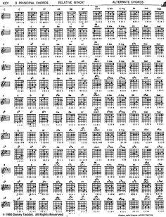 key signatures, principal chords, relative minors, alternate