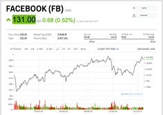 Facebook is climbing ahead of its earnings (FB)