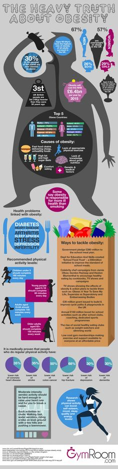 The truth about obesity infographic (GymRoom.com, 2014) #obesity #infographics