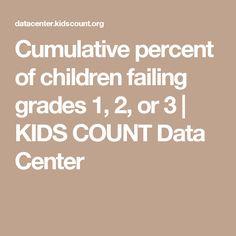 Cumulative percent of children failing grades 1, 2, or 3 | KIDS COUNT Data Center