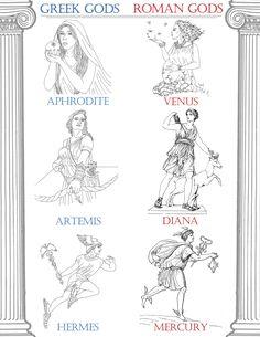 Classical Conversations Cycle 1 Week 3 History: Greek Roman Gods Printout (2 of 2)