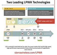 IoT trend : LPWA(N) goes mainstream