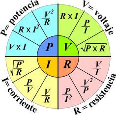 El Tao De La Física: Rueda Para Tener A La Mano Las Fórmulas De Electricidad  Electrical Pie Chart