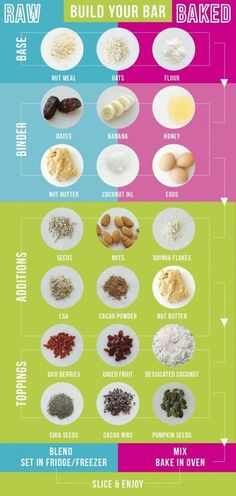 For when you want to bake or freeze a delicious 3-ingredient energy bar: | 21 Diagrams That Will Actually Help You Be Healthier