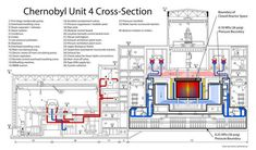 In 1986 there was a catastrophic nuclear accident at the No. 4 light water graphite moderated reactor at the Chernobyl Nuclear Plant. Below is the story of the… Chernobyl Nuclear Power Plant, Chernobyl Disaster, Reactor Nuclear, Nuclear Technology, Steam Turbine, Dungeon Maps, Science, Abandoned Places, Case Study