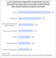 Social Commerce : l'influence des Réseaux Sociaux sur le comportement d'achat