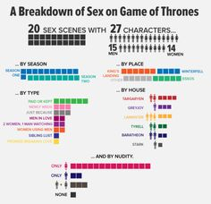 Game Of Thrones Sex Infographic Sex And Love, Man In Love, Secret Boards, High Fantasy, True Blood, Fun Games, Lady, Trending Memes, Funny Jokes