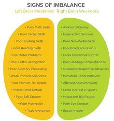of an Imbalance: Left Brain Weakness vs. Right Brain WeaknessSigns of an Imbalance: Left Brain Weakness vs. Right Brain Weakness Left Brain Right Brain, Brain Gym, Brain Science, Social Science, Your Brain, Life Science, Computer Science, Occupational Therapy, Speech Therapy