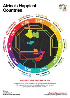 Africa's Happiest Countries according to UN World Happiness Report 2013. {Ivan Colic}