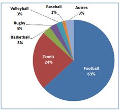 Pari Sportif, Volleyball, Basketball, Rugby, Football, Chart, Paris, Walking, Soccer