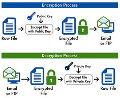 Tecnostore-Group is a Switzerland based organization and always prior to tatest technique for Encrypted File Transfer And Secure File Transfer. And we are also best data secure provider all over the world. For more information call at +41413121391 or mail us service@tecnostore-group.com