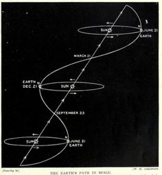 The Earth's path in space. Splendour of the heavens. -Nemfrog: The Earth's path in space. Splendour of the heavens. Cosmos, Space Facts, Space And Astronomy, Space Time, Our Solar System, Astrophysics, Science And Nature, New Age, Sacred Geometry