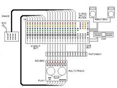 PreSonus Studio One DAW signal flow diagram. It's