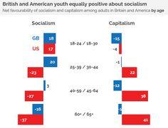 9 Basics Of Socialism And Capitalism Ideas Socialism Capitalism Core Beliefs