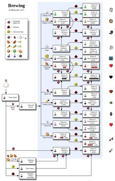 minecraft splash potion - Sök på Google