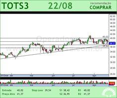 TOTVS - TOTS3 - 22/08/2012 #TOTS3 #analises #bovespa