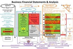 Financial Statements & Analysis - The Effective Pictures We Offer You About Financial Plan Accounting Education, Accounting Basics, Bookkeeping And Accounting, Bookkeeping Business, Accounting And Finance, Accounting Notes, Forensic Accounting, Financial Peace, Financial Literacy