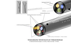 Datei:Videoendoscope cross view.gif