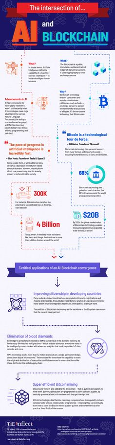 Infographic: intersection of AI and blockchain – FinTech Futures Bitcoin Mining Software, What Is Bitcoin Mining, Cryptocurrency Trading, Bitcoin Cryptocurrency, Revolution, Money Machine, Crypto Coin, Blockchain Cryptocurrency, Visualisation