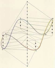 "Frans J. Gerritsen, ""Development of color theory"", Göttingen, colorsystem --- Colour order systems in art and science Geometry Pattern, Geometry Art, Sacred Geometry, Geometry Tattoo, Math Art, Science Art, Creation Art, Fibonacci Spiral, Generative Art"