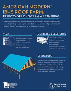 American Modern and IBHS collaborate on a study to evaluate the wind and impact performance of asphalt shingles being exposed to a Midwestern climate.