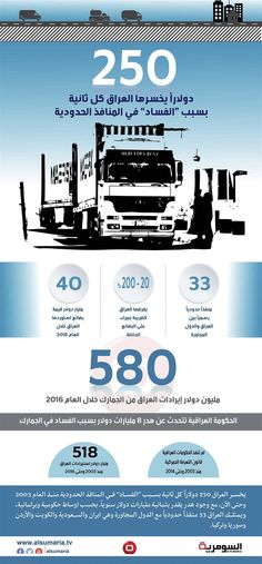 العراق يخسر 250 دولارا كل ثانية بسبب الفساد بالمنافذ الحدودية