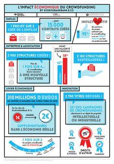 [Infographie] Quel impact économique et sociétal pour le crowdfunding en France?