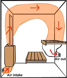 UK Sauna Regulations, and how to ensure you are getting the real thing – Finnmark Sauna Spa Sauna, Sauna Shower, Sauna Steam Room, Sauna Room, Rustic Saunas, Mobile Sauna, Building A Sauna, Indoor Sauna, Sauna House