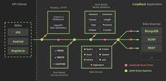 LoopBack - Node.js framework
