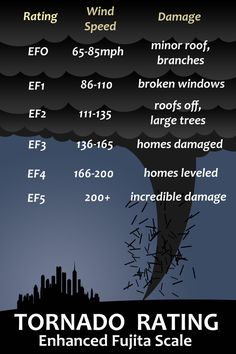 This tornado rating chart is a great way graphic to look at when we discuss wind speeds and the damage that is caused by different tornado ratings. Weather Science, Weather Unit, Wild Weather, Weather And Climate, Severe Weather, Extreme Weather, Science For Kids, Earth Science, Science Activities