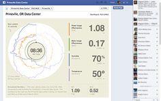 Quelle empreinte carbone pour votre activité IT ? Facebook joue la transparence avec une Page dédiée.