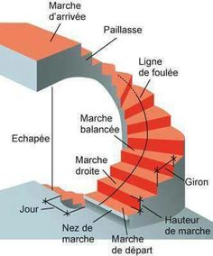 1000 images about genie civil civil engineering on pinterest autocad engi - Escalier 2 quart tournant haut et bas ...