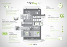 A tempting phone with an #infographic | #HTCOne