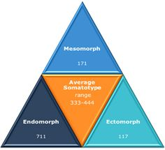 Somatotype - What Endomorph, Ectomorph and Mesomorph mean for Diet and Exercise? come incide il somatotipo su dieta e workout? Health And Beauty Tips, Health Tips, Health And Wellness, Health Fitness, Health Exercise, Outdoor Workouts, Fun Workouts, Web Design Awards, Macros Diet