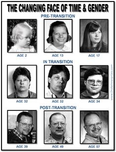 Changing Face of Time & Gender