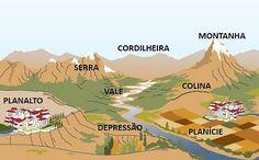 Geografia - Ensinar e aprender: As Formas de Relevo