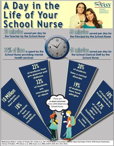 A Day in the Life of Your School Nurse from National Association of School Nurses (NASN) 2014  https://www.nasn.org/portals/0/about/2014_SND_Day_in_the_Life_infographic.pdf